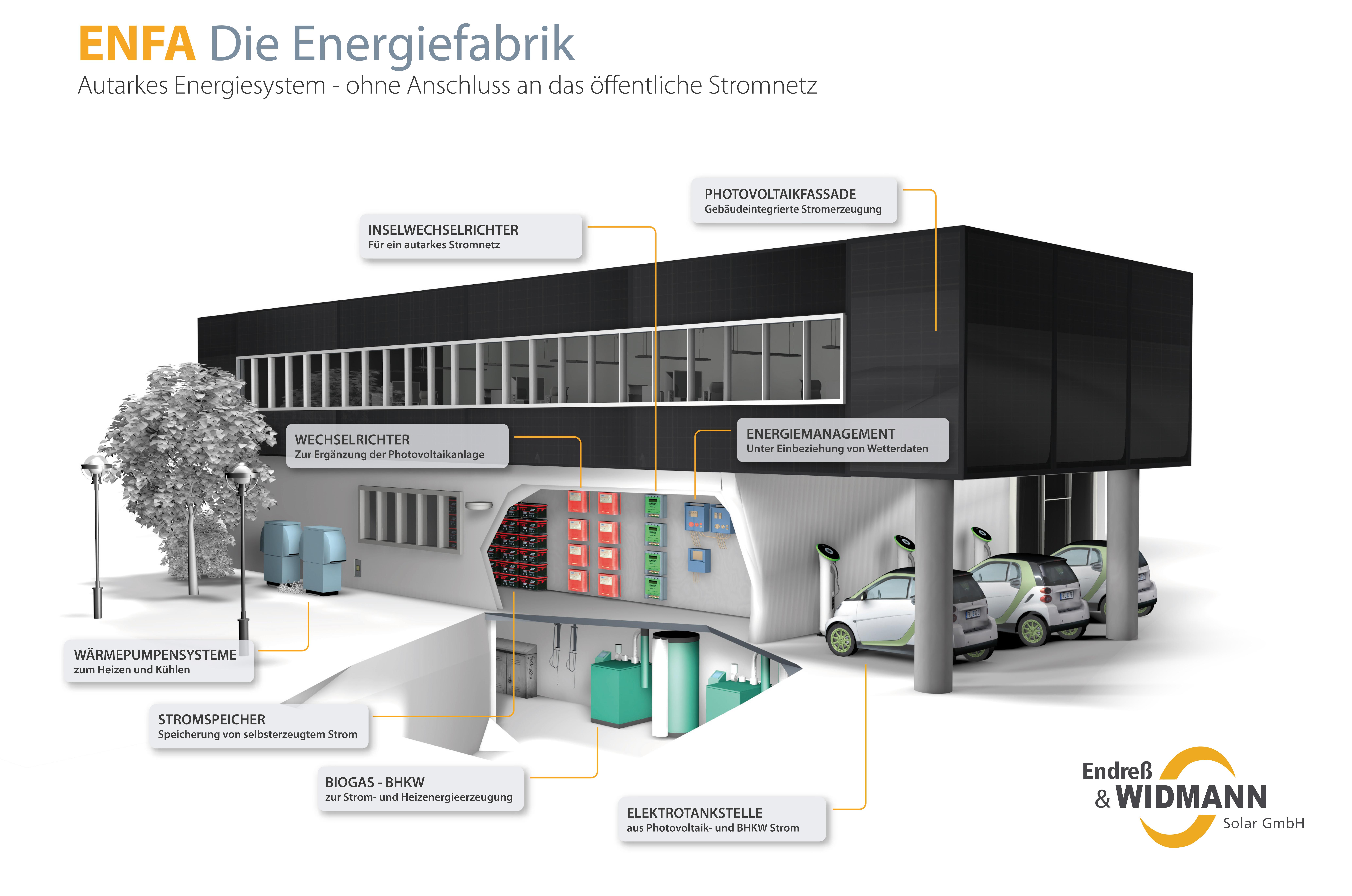 Nett Schematische Darstellung Einer Stromversorgung Galerie - Der ...